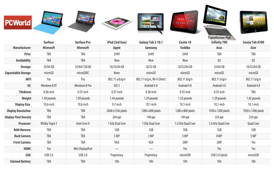 เปรียบเทียบแท็ปเล็ต